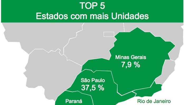 Números do Franchising 2014