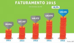Números do Franchising 2015