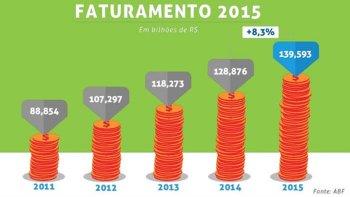 Números do Franchising 2015