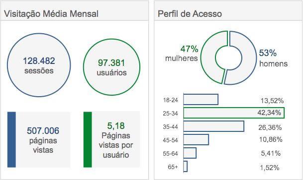 Acessos Portal do Franchising 2016