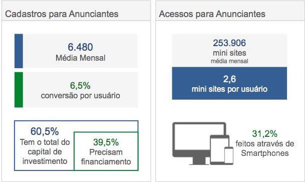Cadastros Portal do Franchising 2016