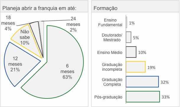 Perfil dos compradores de franquias
