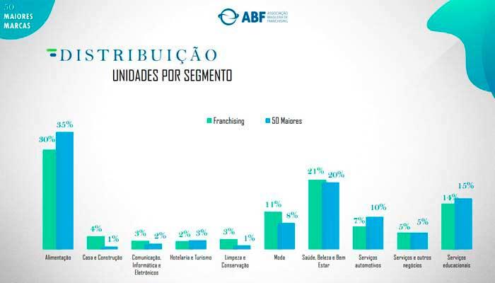 Maiores franquias do Brasil