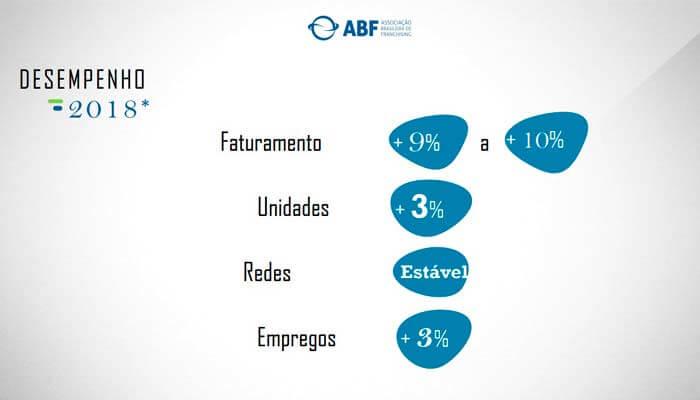 franquias mais procuradas - desempenho ABF