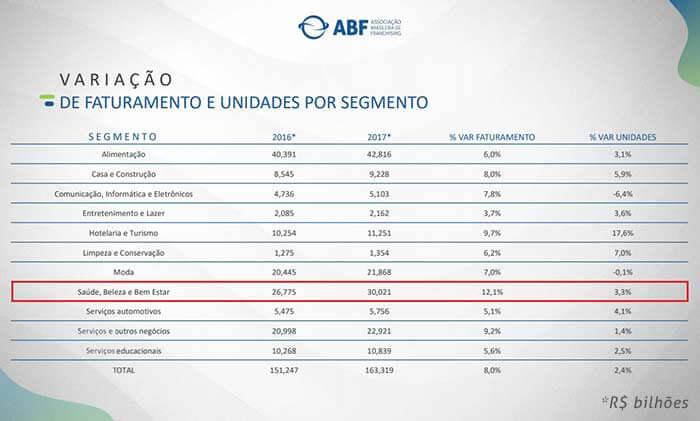 Franquias de saúde - Desempenho ABF
