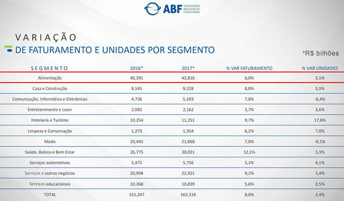Desempenho de franquias de alimentação saudável - ABF