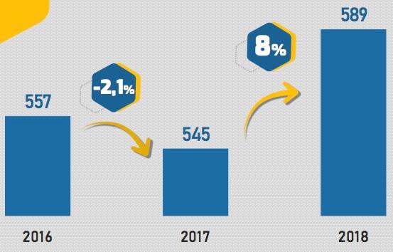 Números de microfranquias baratas no Brasil em 2018