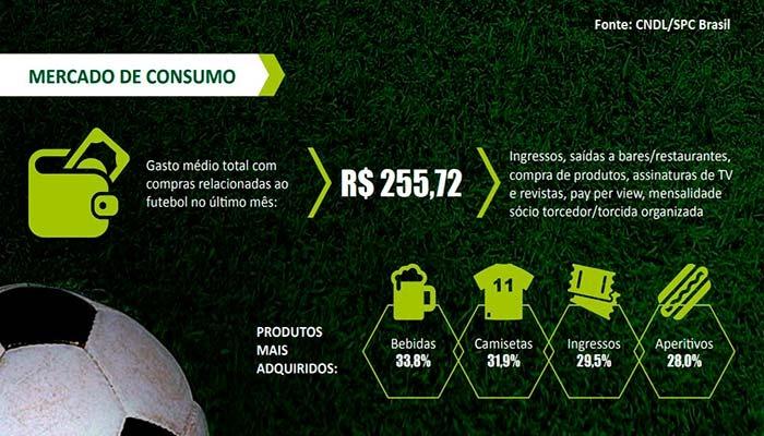 franquias de futebol - pesquisa CNDL